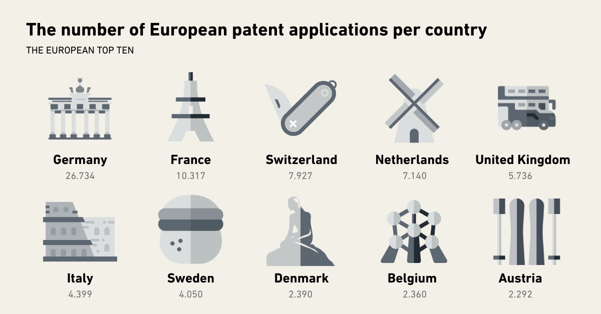 Number of European patent applications