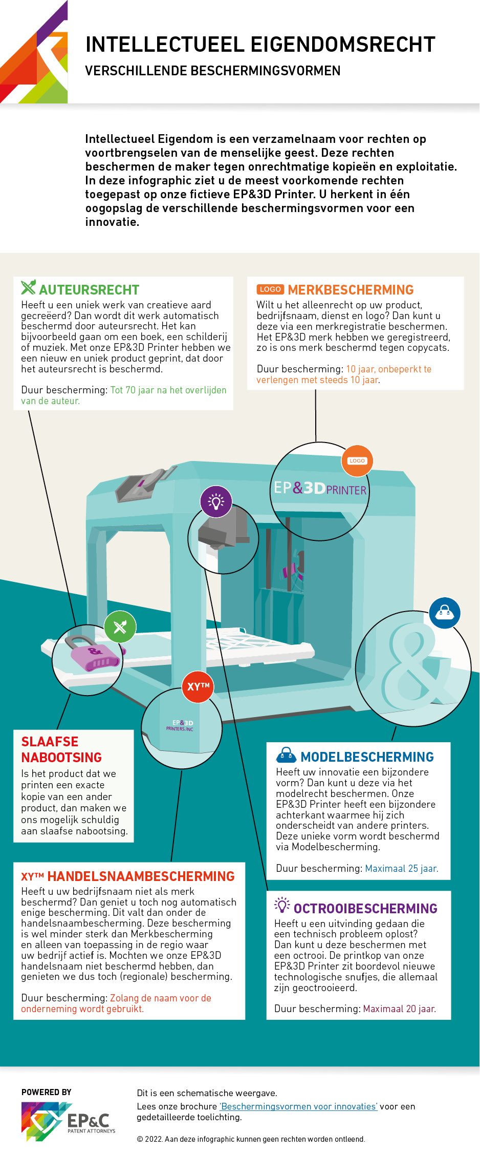 Infographic-3d printer